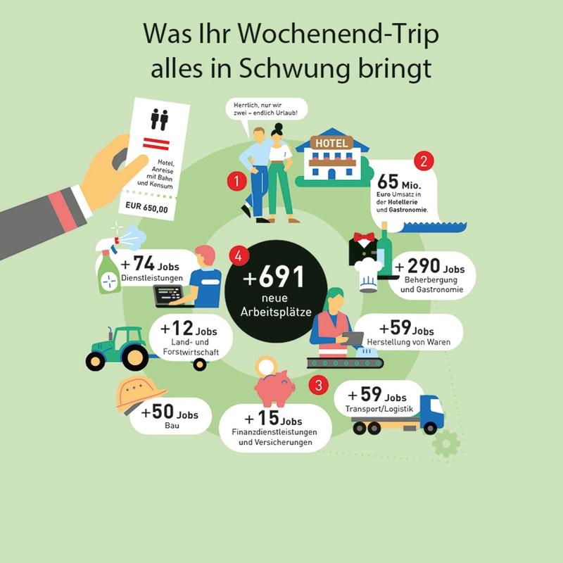 Schwungrad Wochenend-Trip